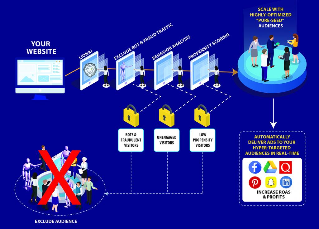 LionAI's Ad-Tech Protocol
